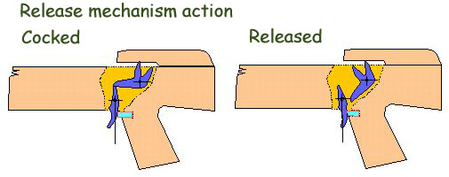 Simple Linkage Mechanisms : Troubled times release