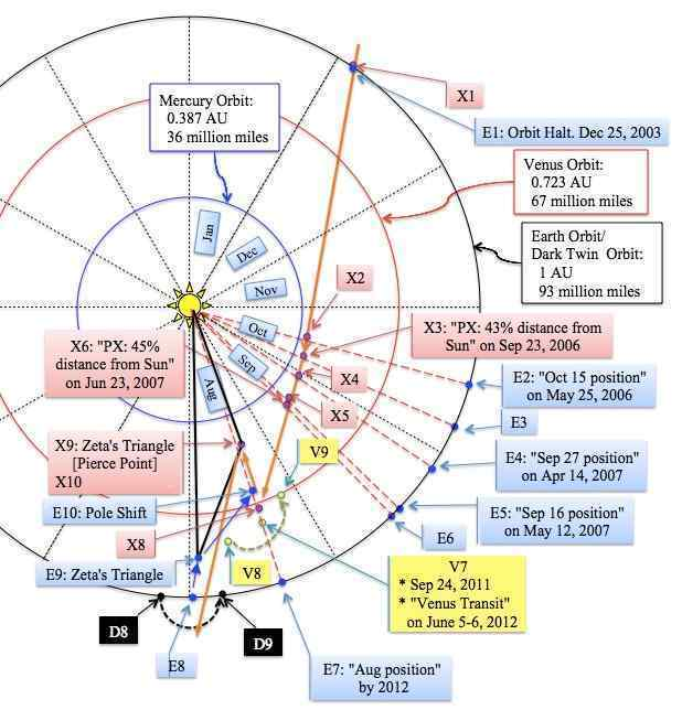 Sun Path Diagram Philippines.Zetatalk Newsletter